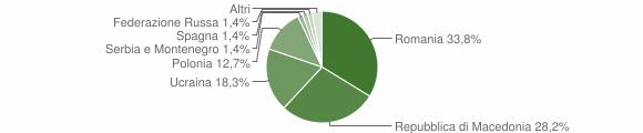 Grafico cittadinanza stranieri - Visso 2008