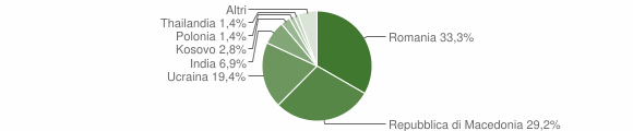 Grafico cittadinanza stranieri - Visso 2018
