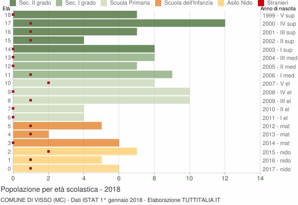 Grafico Popolazione in età scolastica - Visso 2018