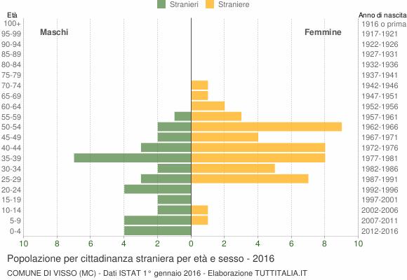 Grafico cittadini stranieri - Visso 2016