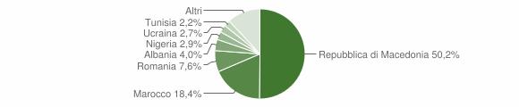 Grafico cittadinanza stranieri - Petriano 2019