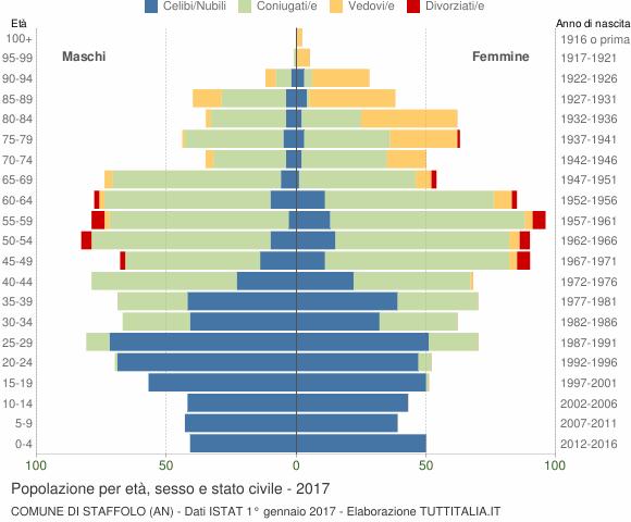 Grafico Popolazione per età, sesso e stato civile Comune di Staffolo (AN)