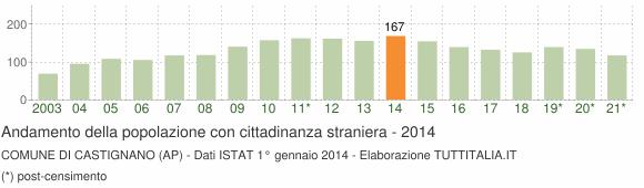 Grafico andamento popolazione stranieri Comune di Castignano (AP)