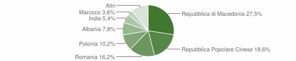 Grafico cittadinanza stranieri - Castignano 2014