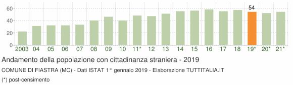 Grafico andamento popolazione stranieri Comune di Fiastra (MC)