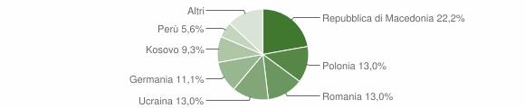 Grafico cittadinanza stranieri - Fiastra 2019
