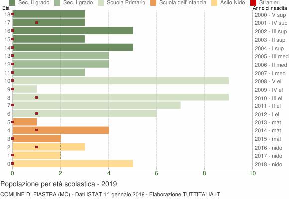 Grafico Popolazione in età scolastica - Fiastra 2019