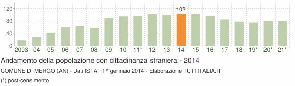 Grafico andamento popolazione stranieri Comune di Mergo (AN)