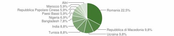 Grafico cittadinanza stranieri - Mergo 2014