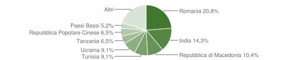 Grafico cittadinanza stranieri - Mergo 2018