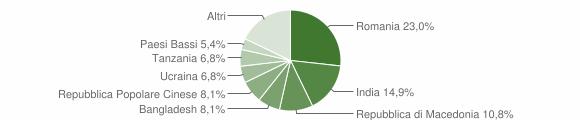 Grafico cittadinanza stranieri - Mergo 2019