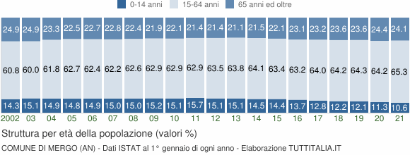 Grafico struttura della popolazione Comune di Mergo (AN)