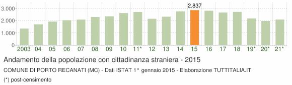 Grafico andamento popolazione stranieri Comune di Porto Recanati (MC)