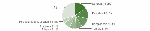 Grafico cittadinanza stranieri - Porto Recanati 2015