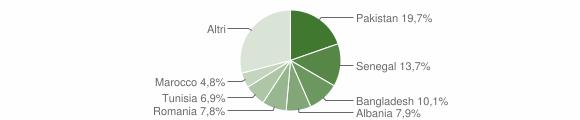 Grafico cittadinanza stranieri - Porto Recanati 2019