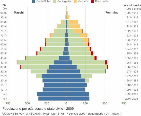 Grafico Popolazione per età, sesso e stato civile Comune di Porto Recanati (MC)