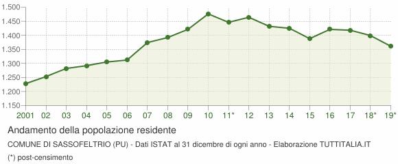 Andamento popolazione Comune di Sassofeltrio (PU)