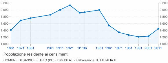 Grafico andamento storico popolazione Comune di Sassofeltrio (PU)
