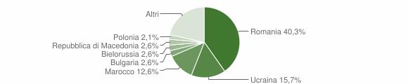 Grafico cittadinanza stranieri - Sassofeltrio 2019