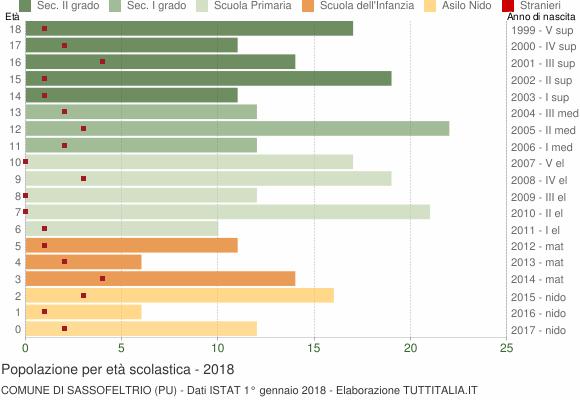 Grafico Popolazione in età scolastica - Sassofeltrio 2018