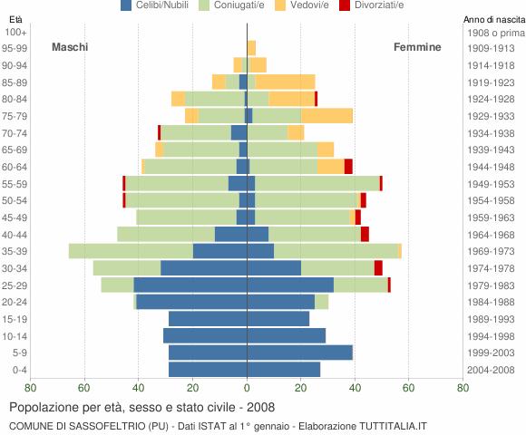Grafico Popolazione per età, sesso e stato civile Comune di Sassofeltrio (PU)
