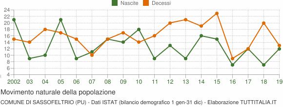 Grafico movimento naturale della popolazione Comune di Sassofeltrio (PU)