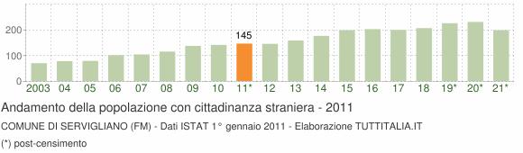Grafico andamento popolazione stranieri Comune di Servigliano (FM)