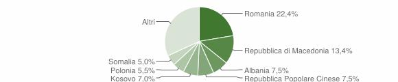 Grafico cittadinanza stranieri - Servigliano 2016