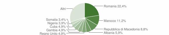 Grafico cittadinanza stranieri - Servigliano 2018