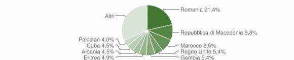 Grafico cittadinanza stranieri - Servigliano 2019