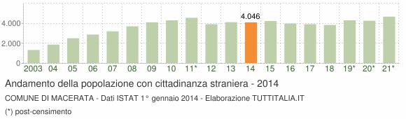 Grafico andamento popolazione stranieri Comune di Macerata
