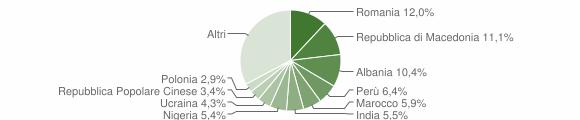 Grafico cittadinanza stranieri - Macerata 2014