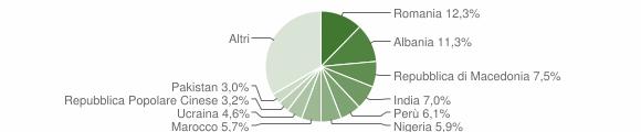 Grafico cittadinanza stranieri - Macerata 2019