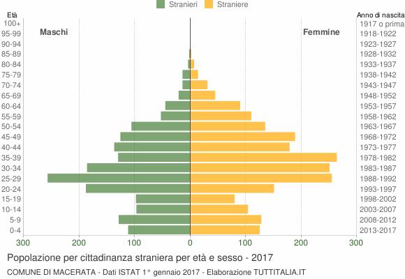 Grafico cittadini stranieri - Macerata 2017