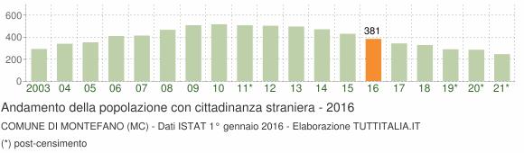 Grafico andamento popolazione stranieri Comune di Montefano (MC)