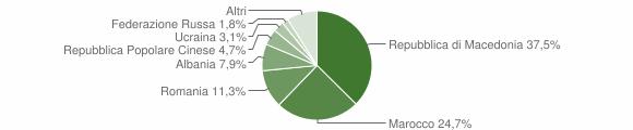 Grafico cittadinanza stranieri - Montefano 2016