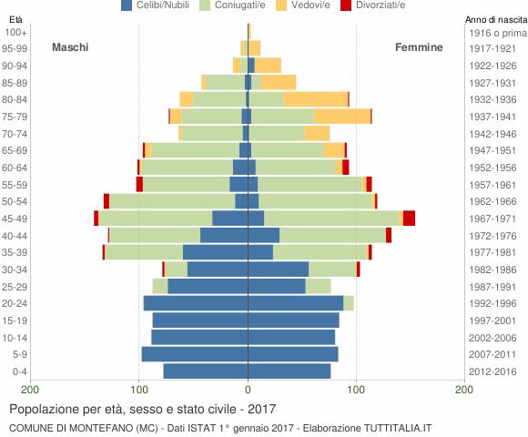 Grafico Popolazione per età, sesso e stato civile Comune di Montefano (MC)