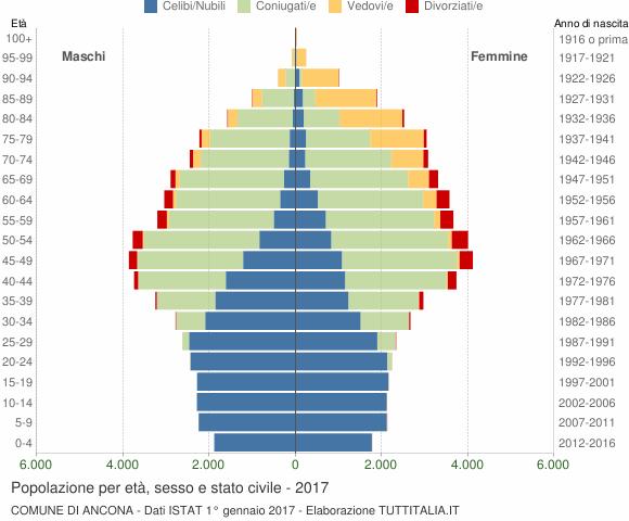 Grafico Popolazione per età, sesso e stato civile Comune di Ancona