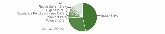 Grafico cittadinanza stranieri - Comunanza 2018