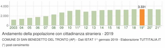 Grafico andamento popolazione stranieri Comune di San Benedetto del Tronto (AP)