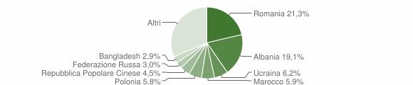 Grafico cittadinanza stranieri - San Benedetto del Tronto 2019