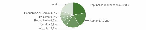 Grafico cittadinanza stranieri - Urbisaglia 2017