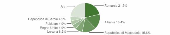 Grafico cittadinanza stranieri - Urbisaglia 2018