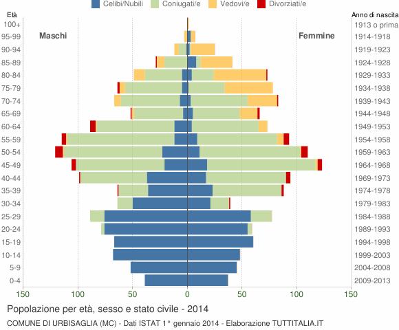 Grafico Popolazione per età, sesso e stato civile Comune di Urbisaglia (MC)
