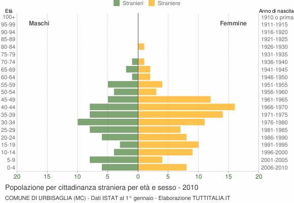 Grafico cittadini stranieri - Urbisaglia 2010