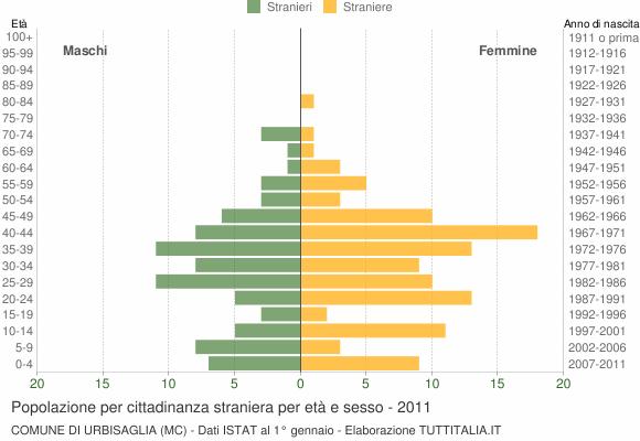 Grafico cittadini stranieri - Urbisaglia 2011