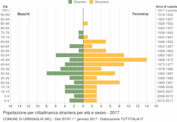 Grafico cittadini stranieri - Urbisaglia 2017