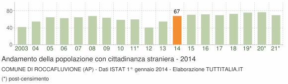 Grafico andamento popolazione stranieri Comune di Roccafluvione (AP)