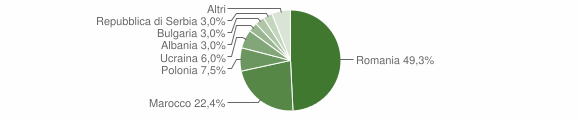 Grafico cittadinanza stranieri - Roccafluvione 2014