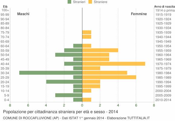 Grafico cittadini stranieri - Roccafluvione 2014